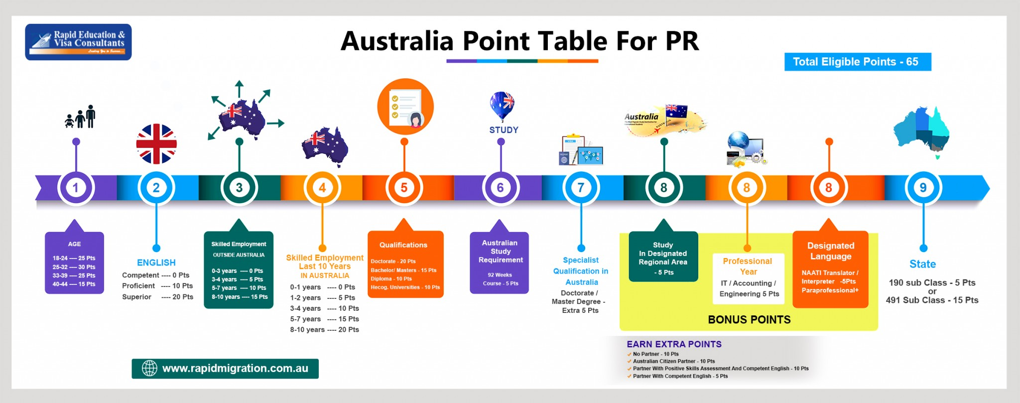 Australian Skilled Migration Point Table